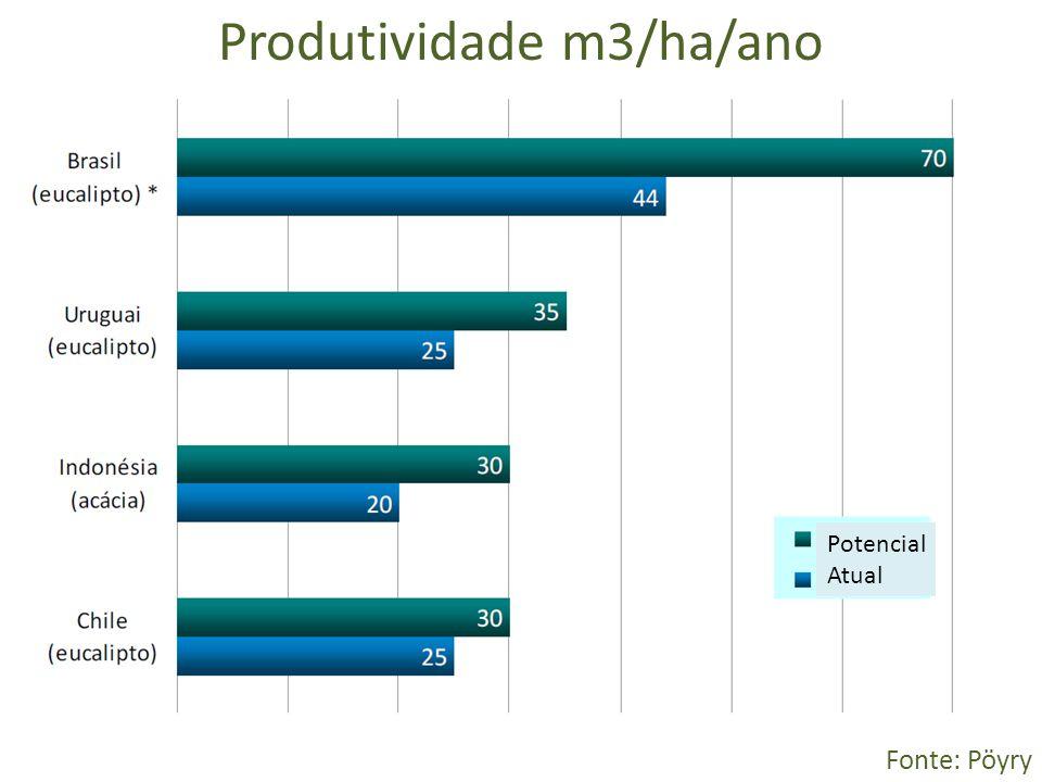 Produtividade m3/ha/ano