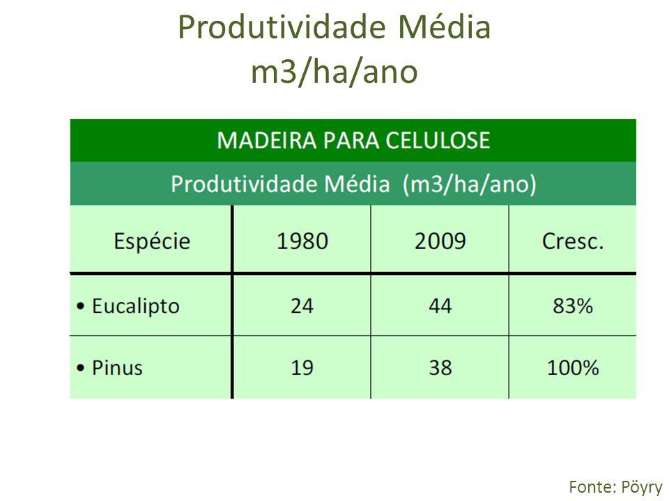 Produtividade Média m3/ha/ano Fonte: Pöyry