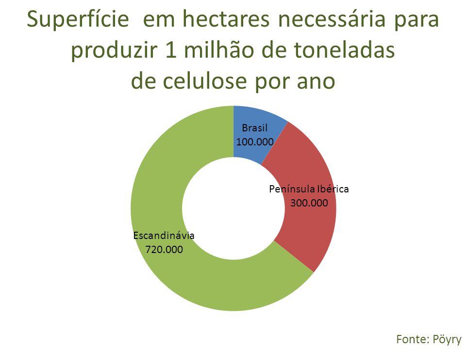 Superfície em hectares necessária para produzir 1 milhão de toneladas
