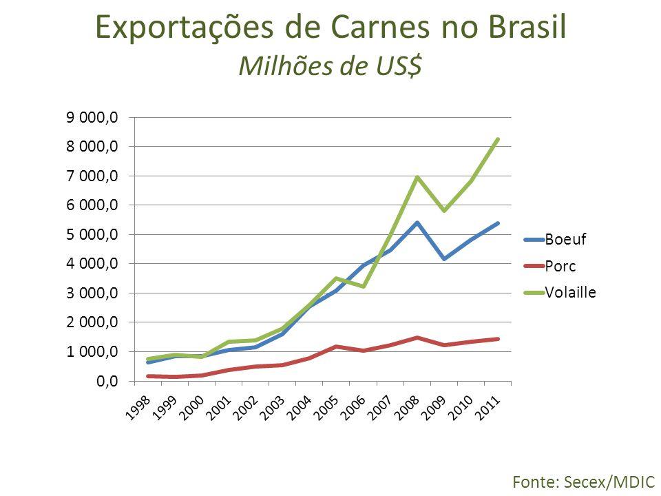 Exportações de Carnes no Brasil