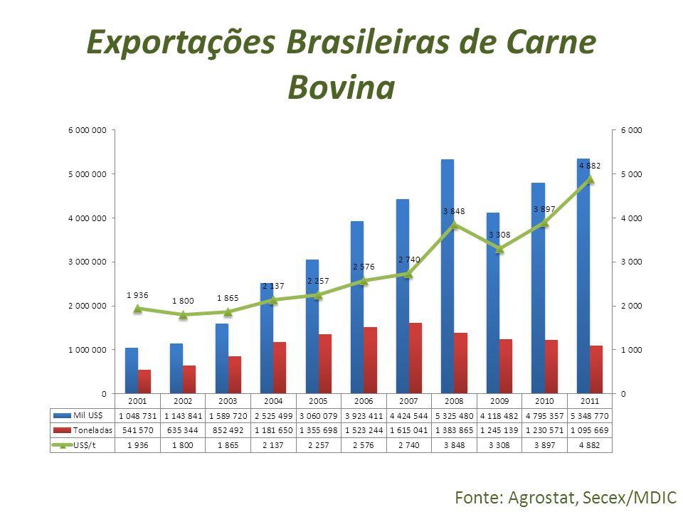 Exportações Brasileiras de Carne Bovina