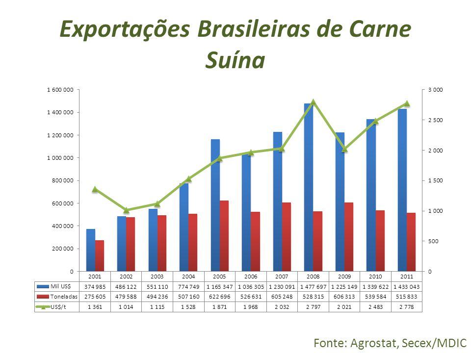 Exportações Brasileiras de Carne Suína
