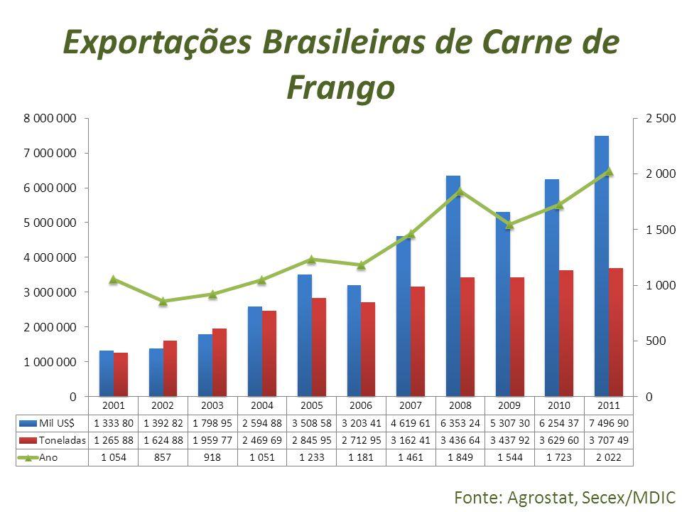 Exportações Brasileiras de Carne de Frango