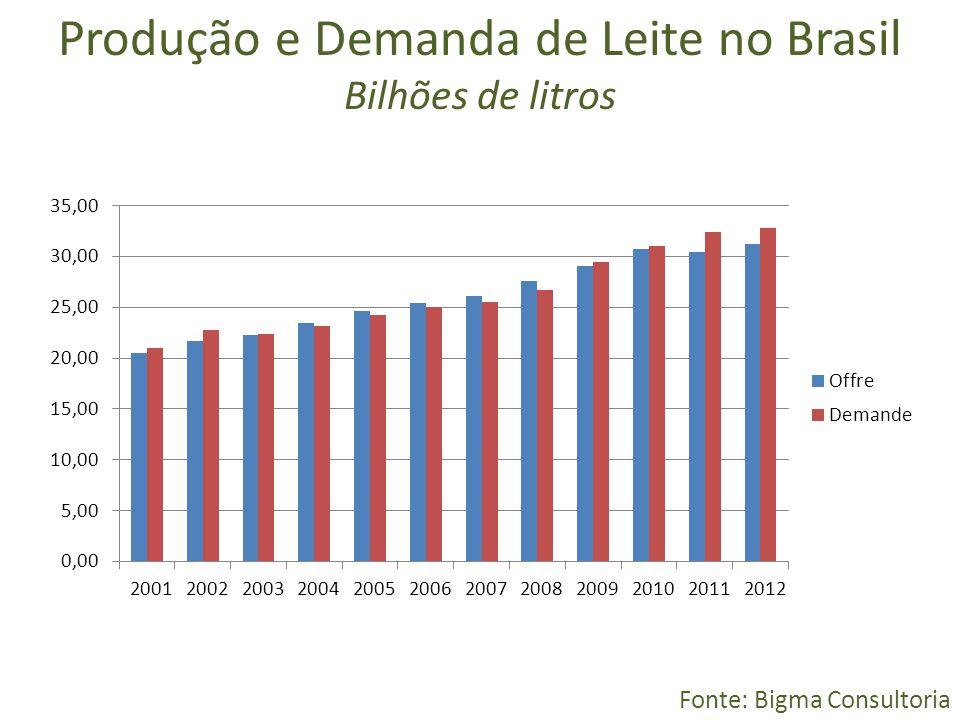 Produção e Demanda de Leite no Brasil