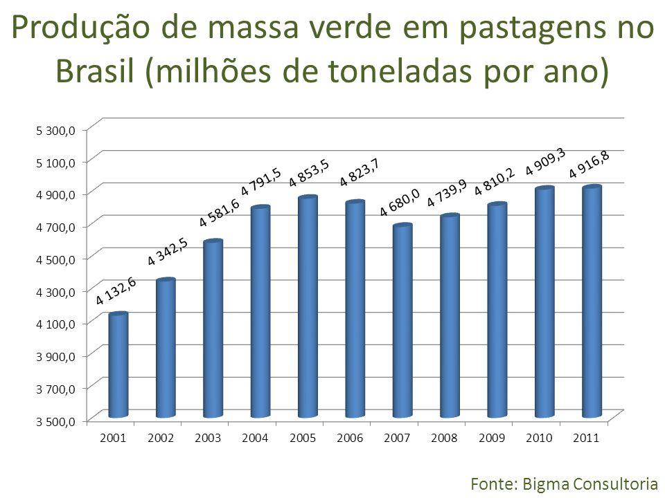 Produção de massa verde em pastagens no Brasil (milhões de toneladas por ano)