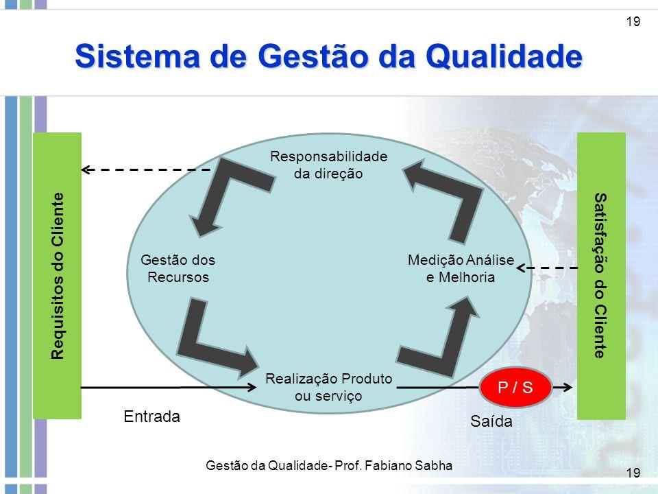 Sistema de Gestão da Qualidade