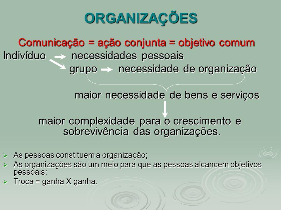 ORGANIZAÇÕES Comunicação = ação conjunta = objetivo comum