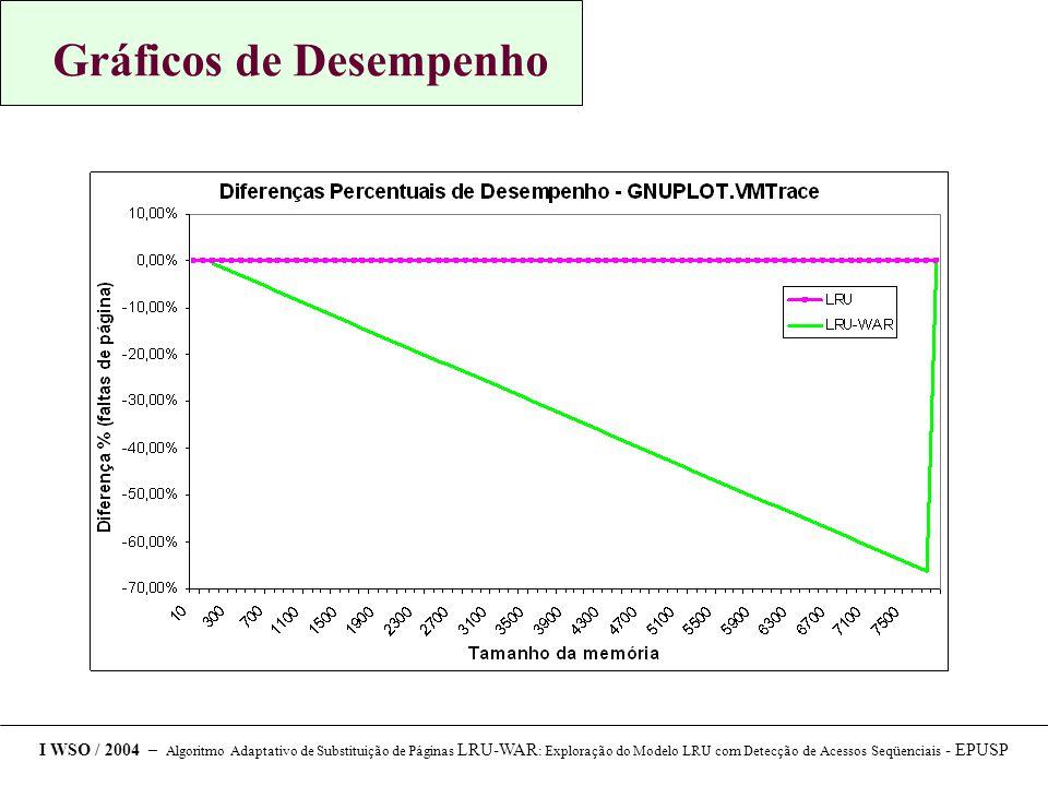 Gráficos de Desempenho