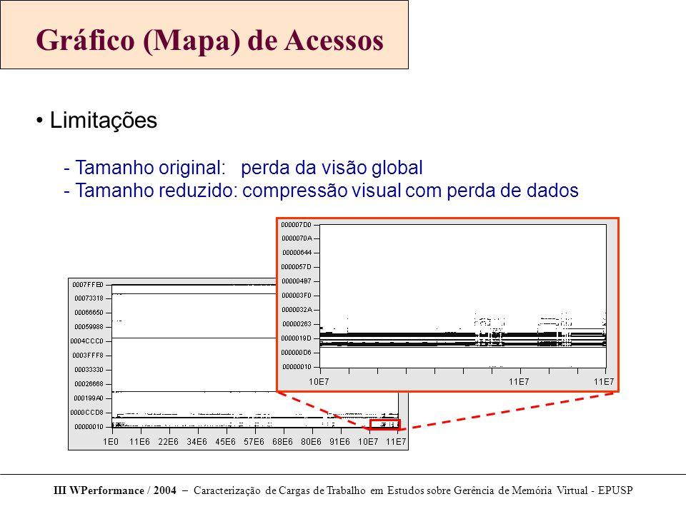 Gráfico (Mapa) de Acessos