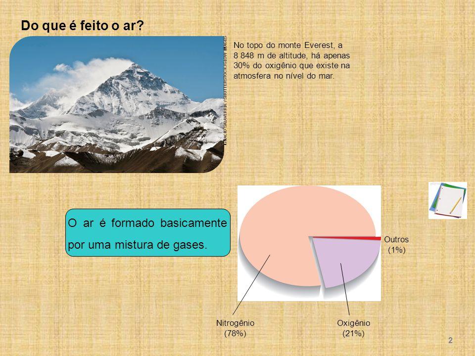 Do que é feito o ar No topo do monte Everest, a 8 848 m de altitude, há apenas 30% do oxigênio que existe na atmosfera no nível do mar.