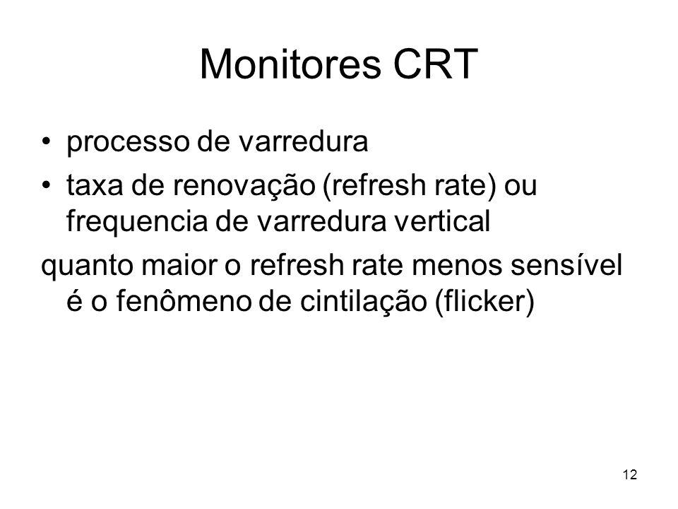 Monitores CRT processo de varredura