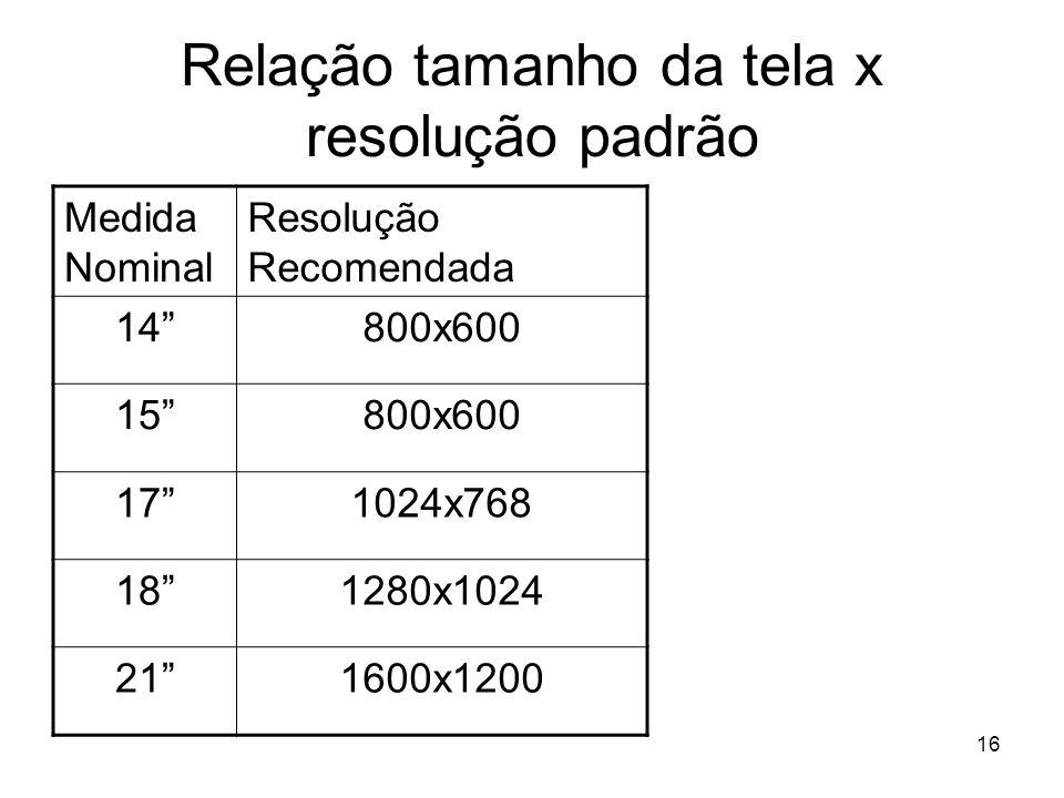 Relação tamanho da tela x resolução padrão