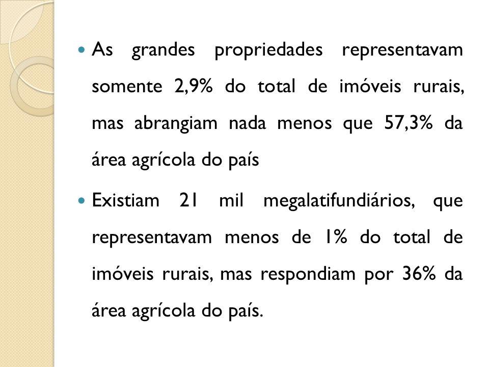 As grandes propriedades representavam somente 2,9% do total de imóveis rurais, mas abrangiam nada menos que 57,3% da área agrícola do país