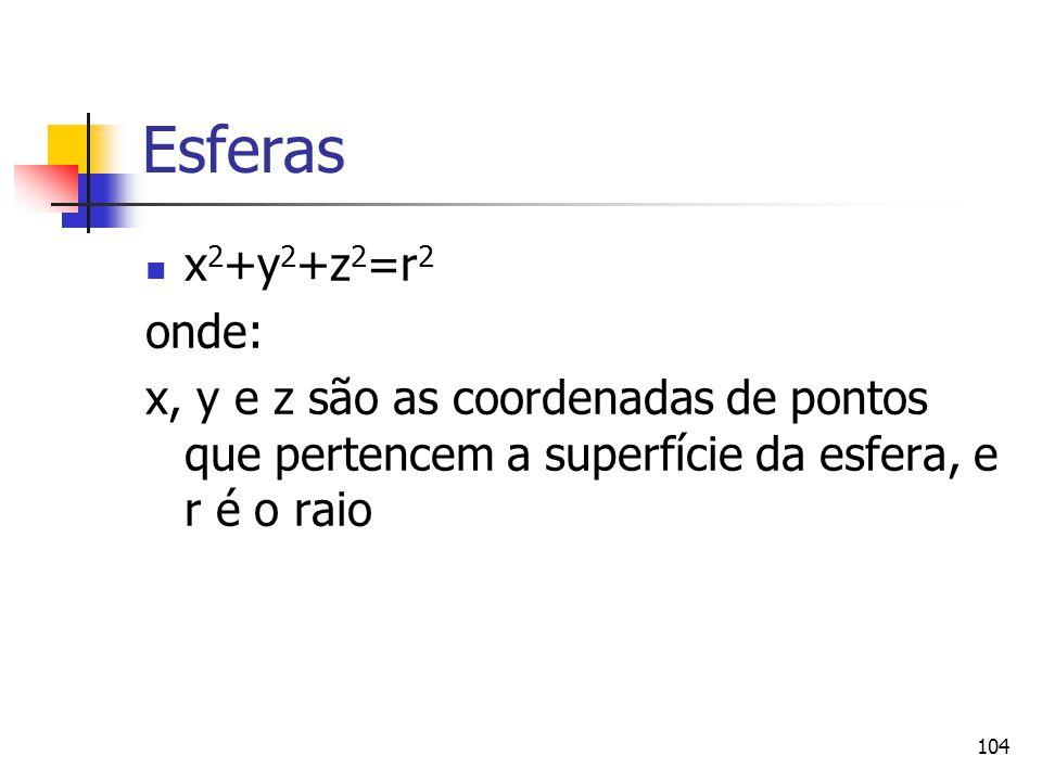 Esferas x2+y2+z2=r2.