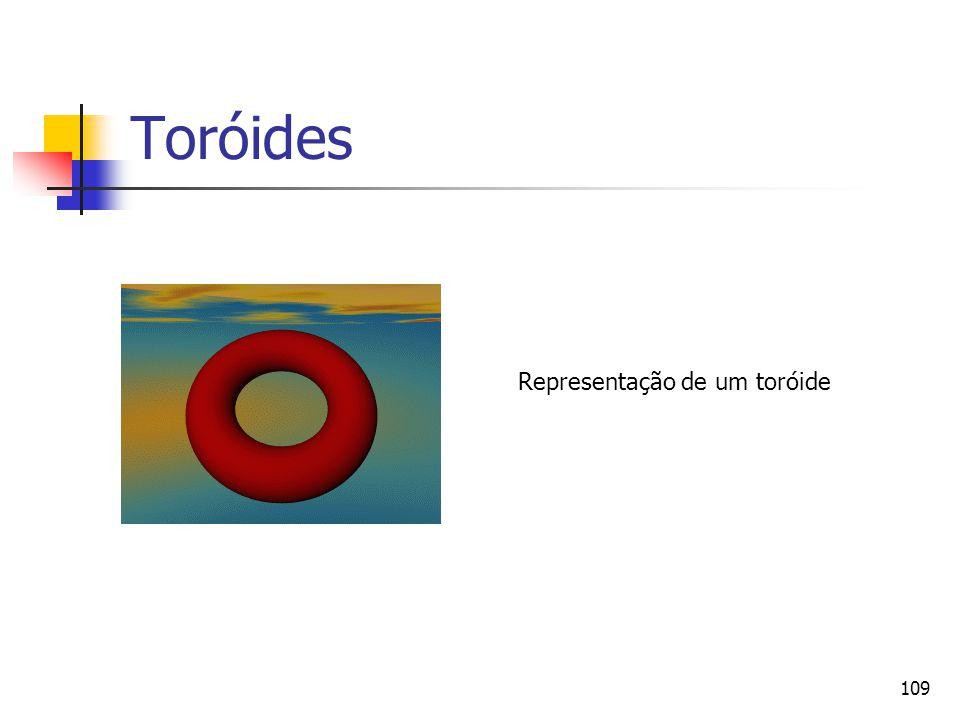 Toróides Representação de um toróide