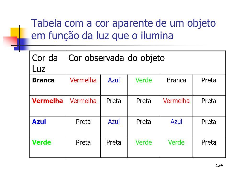 Tabela com a cor aparente de um objeto em função da luz que o ilumina
