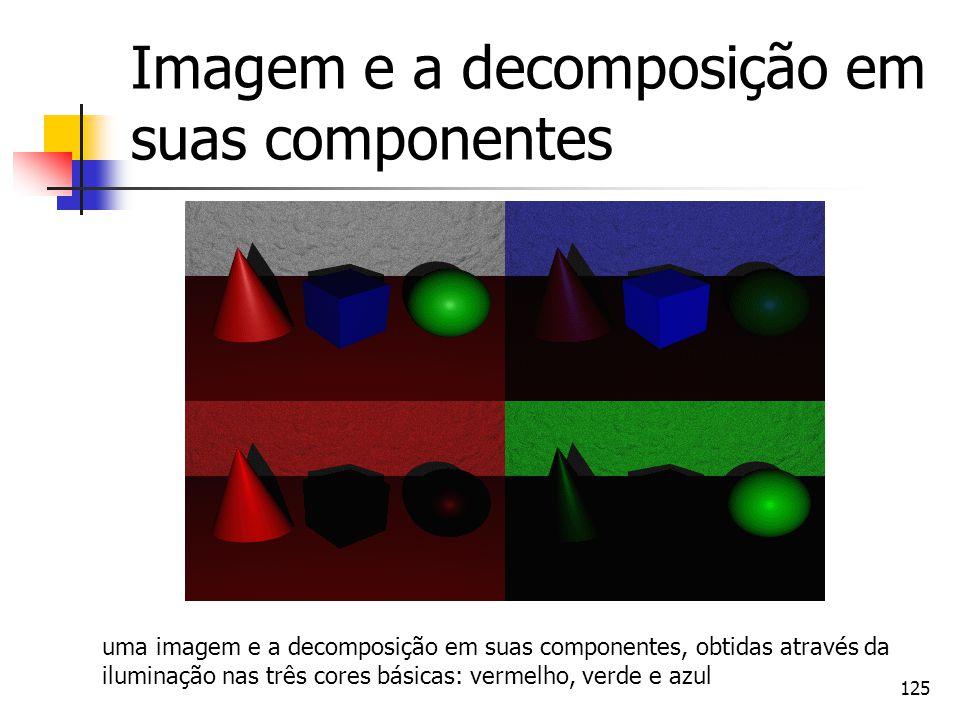 Imagem e a decomposição em suas componentes