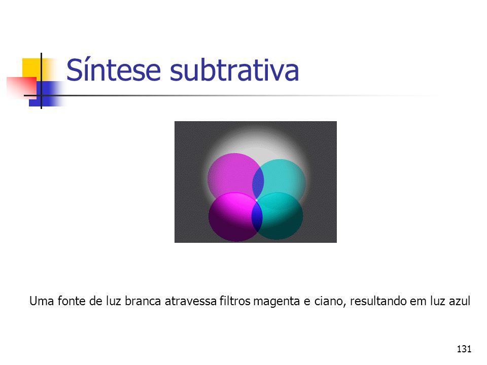 Síntese subtrativa 12.7.