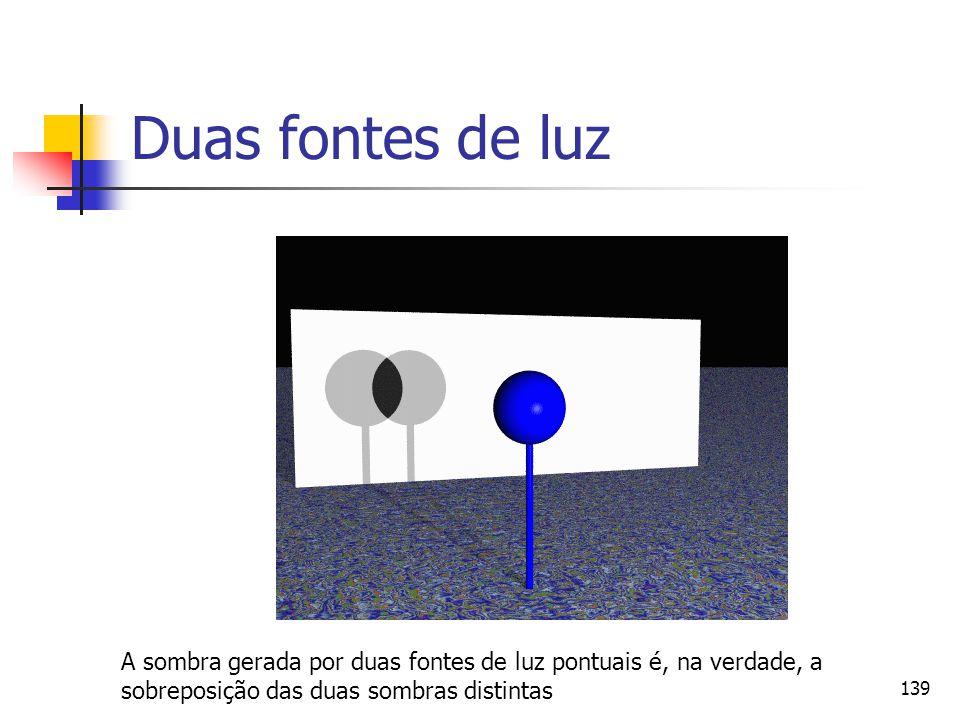 Duas fontes de luz A sombra gerada por duas fontes de luz pontuais é, na verdade, a.