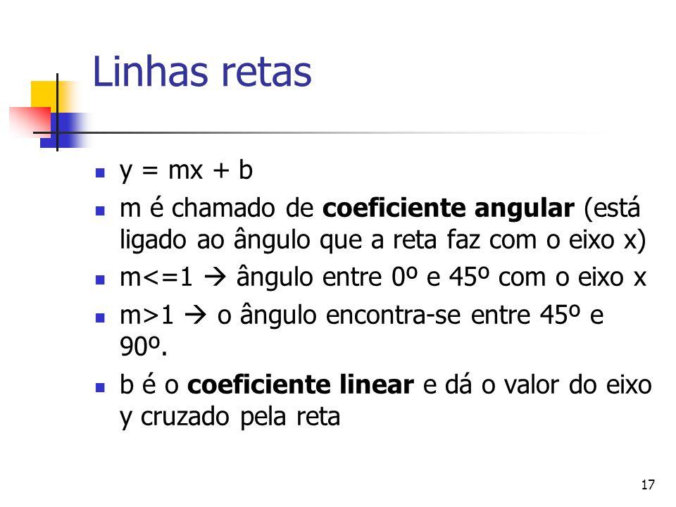 Linhas retas y = mx + b. m é chamado de coeficiente angular (está ligado ao ângulo que a reta faz com o eixo x)