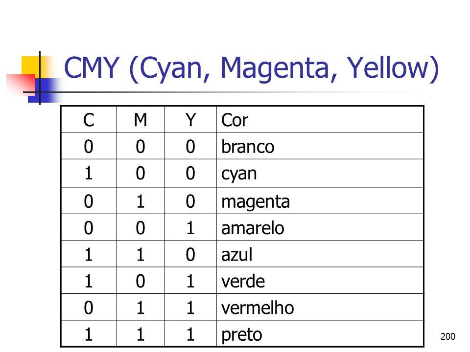 CMY (Cyan, Magenta, Yellow)