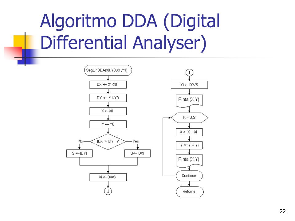Algoritmo DDA (Digital Differential Analyser)