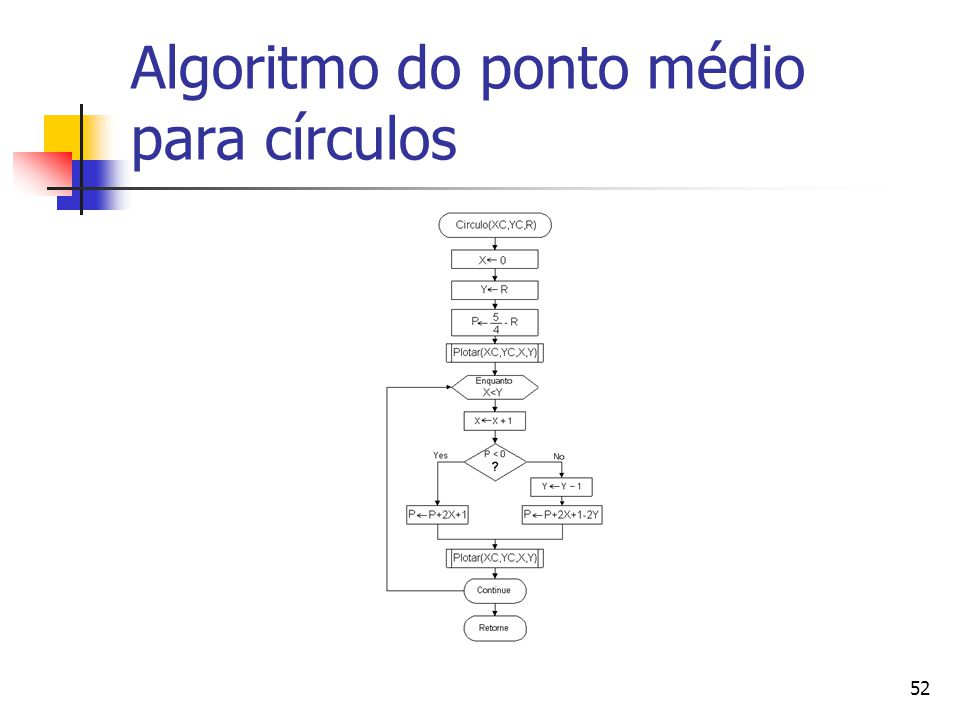 Algoritmo do ponto médio para círculos