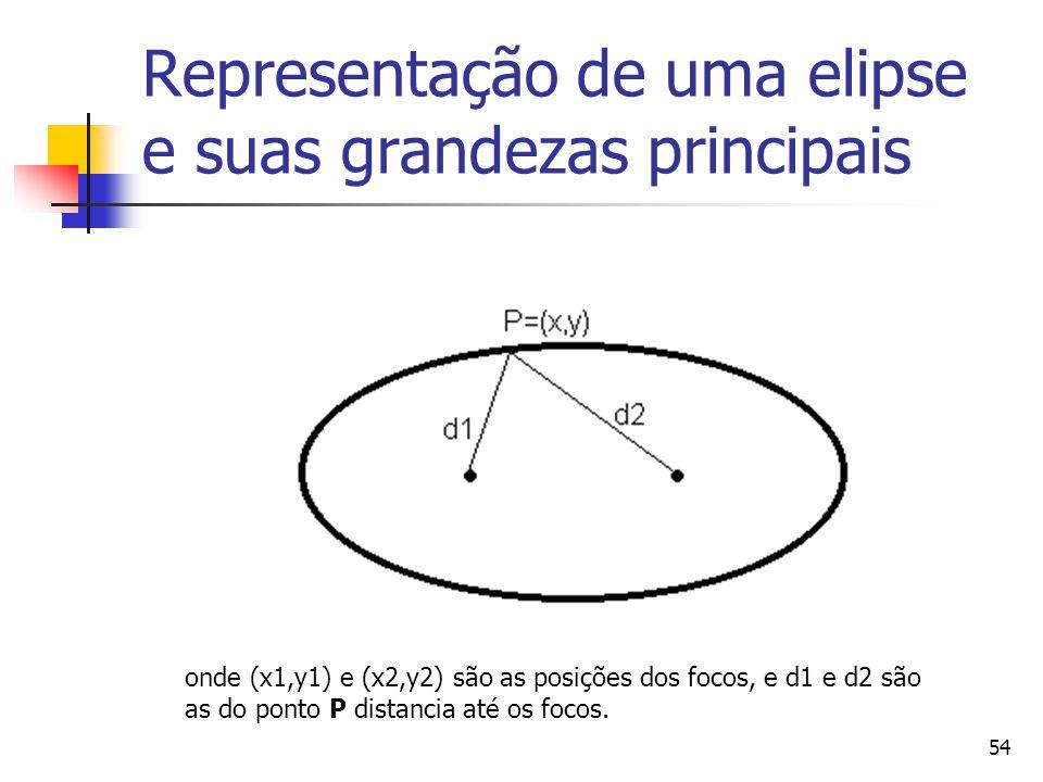 Representação de uma elipse e suas grandezas principais