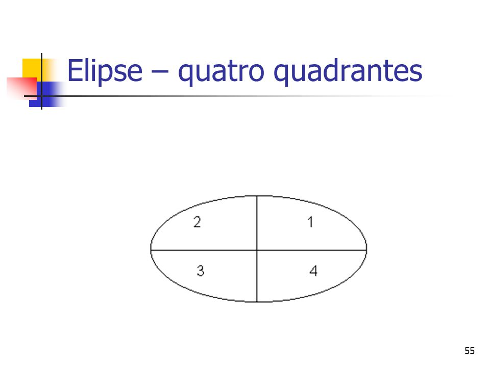 Elipse – quatro quadrantes