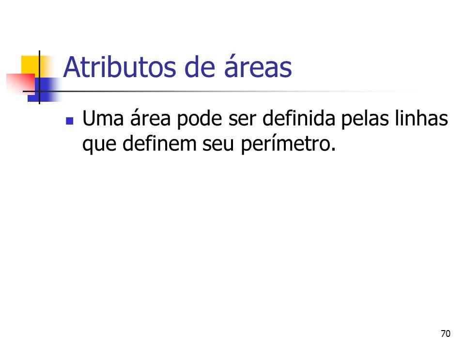 Atributos de áreas Uma área pode ser definida pelas linhas que definem seu perímetro.
