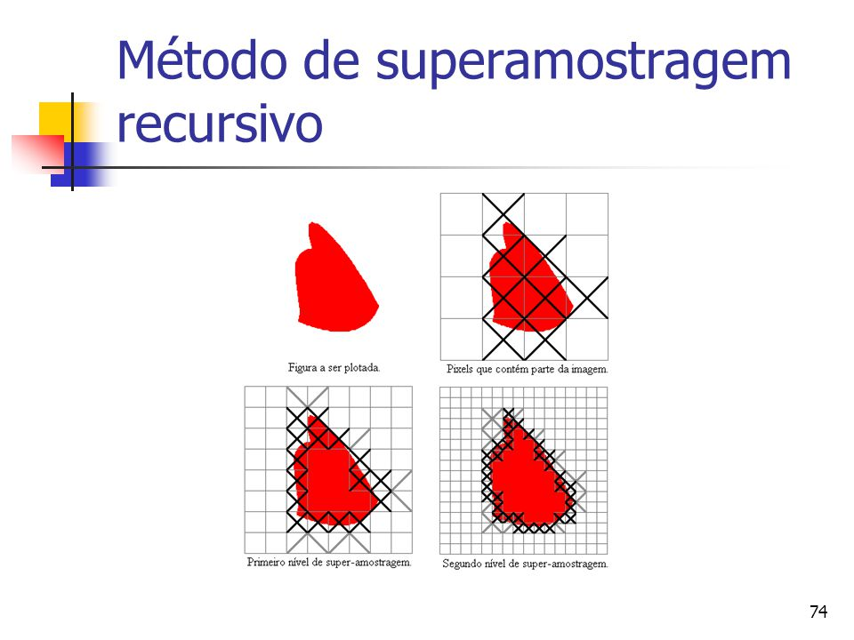 Método de superamostragem recursivo