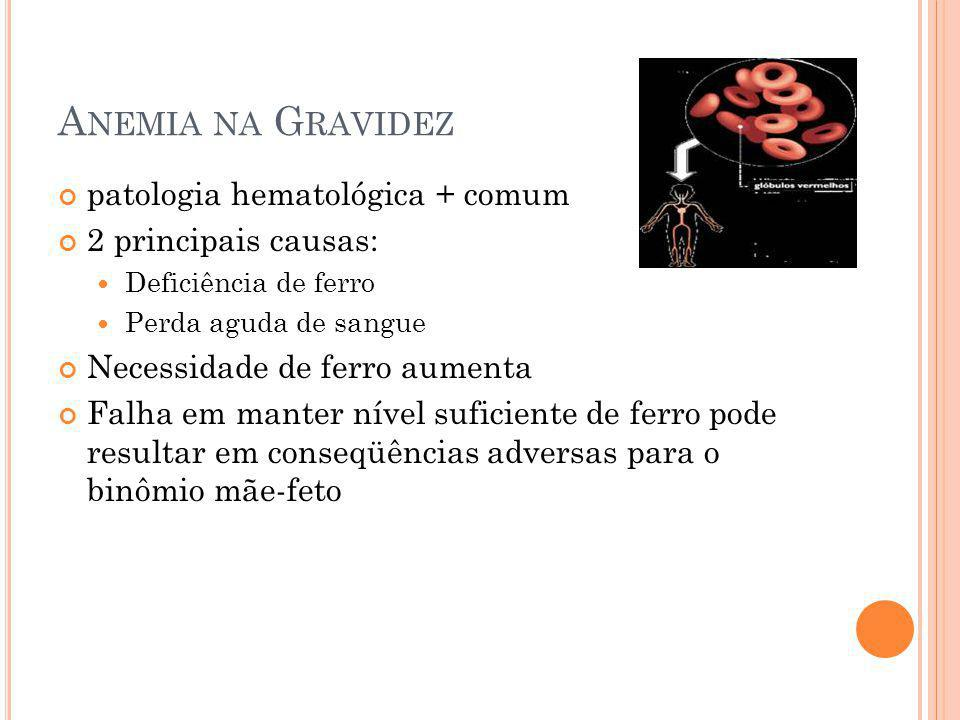 Anemia na Gravidez patologia hematológica + comum 2 principais causas: