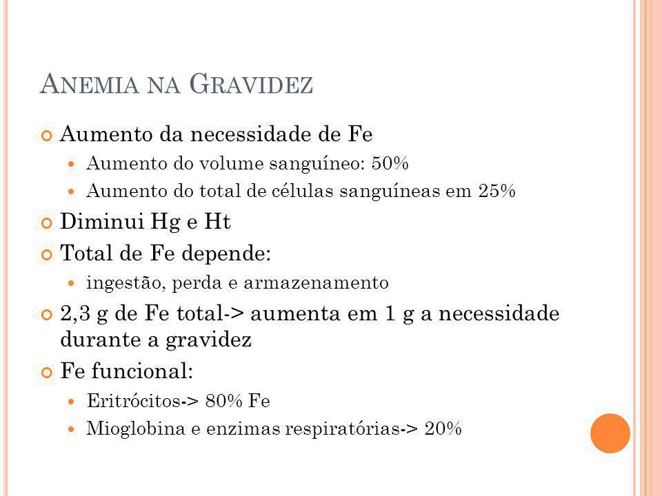 Anemia na Gravidez Aumento da necessidade de Fe Diminui Hg e Ht