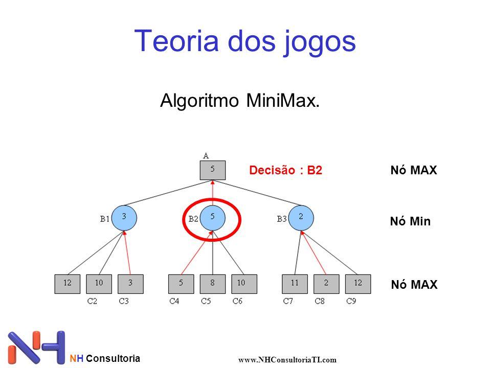 Teoria dos jogos Algoritmo MiniMax. Decisão : B2 Nó MAX Nó Min Nó MAX