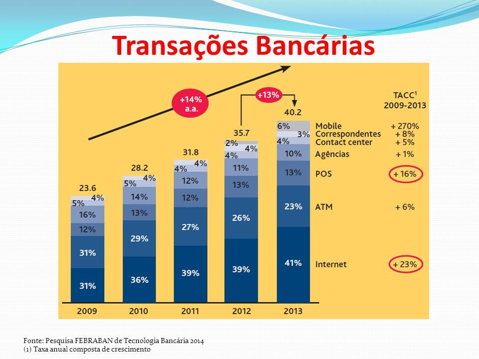 Transações Bancárias Fonte: Pesquisa FEBRABAN de Tecnologia Bancária 2014.