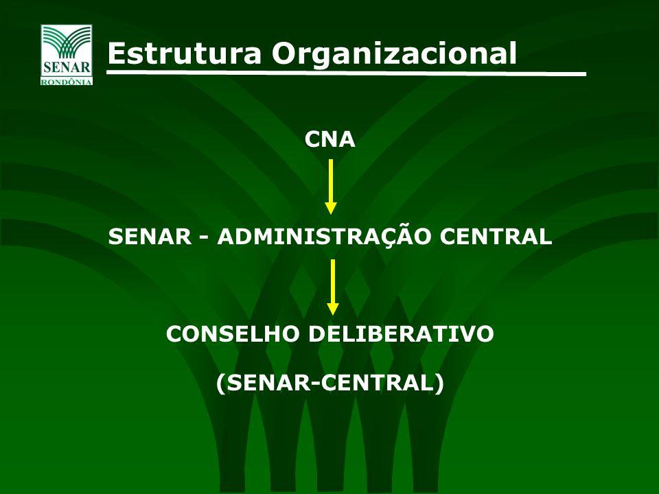 SENAR - ADMINISTRAÇÃO CENTRAL CONSELHO DELIBERATIVO