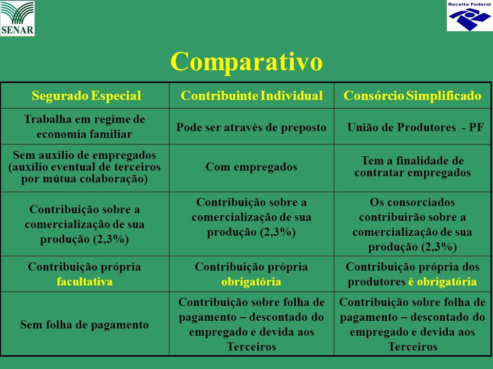 Comparativo Contribuinte Individual Consórcio Simplificado