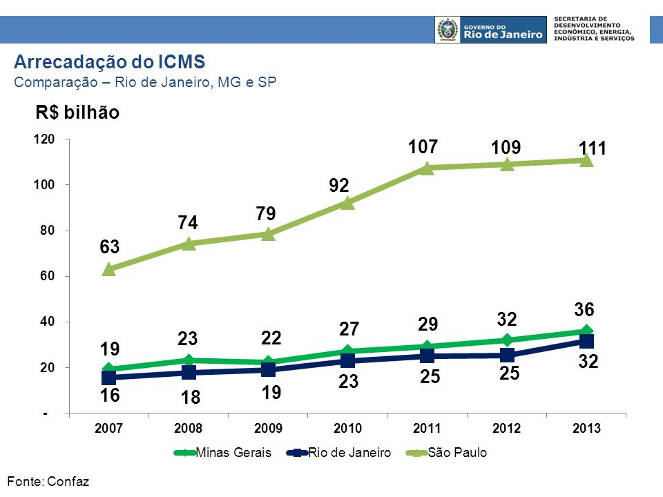 Arrecadação do ICMS Comparação – Rio de Janeiro, MG e SP Fonte: Confaz