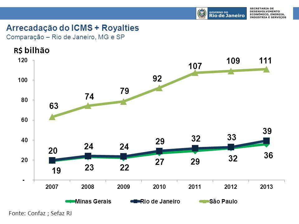 Arrecadação do ICMS + Royalties