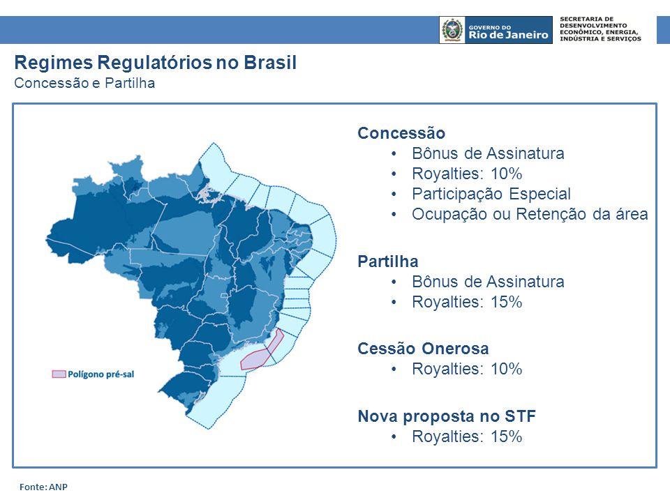 Regimes Regulatórios no Brasil