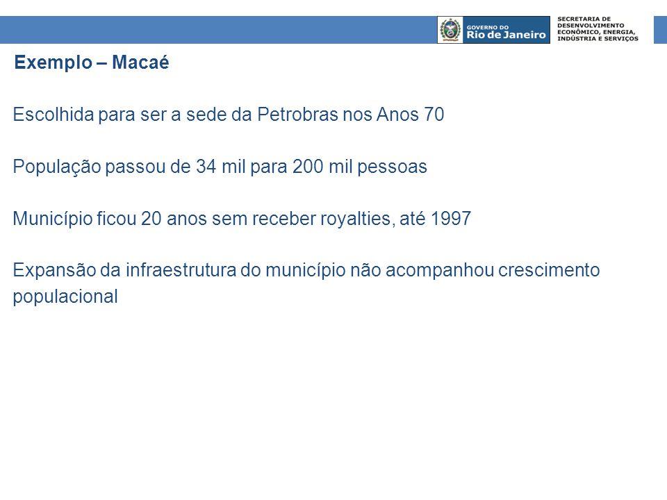 Exemplo – Macaé Escolhida para ser a sede da Petrobras nos Anos 70. População passou de 34 mil para 200 mil pessoas.