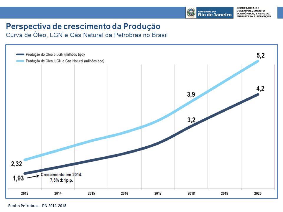 Perspectiva de crescimento da Produção
