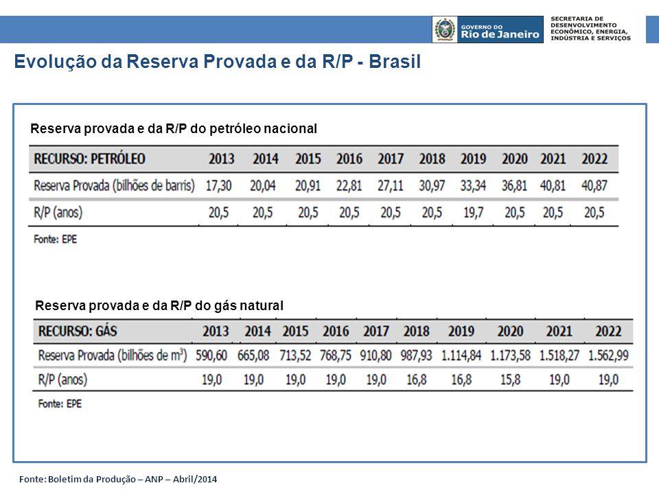 Evolução da Reserva Provada e da R/P - Brasil
