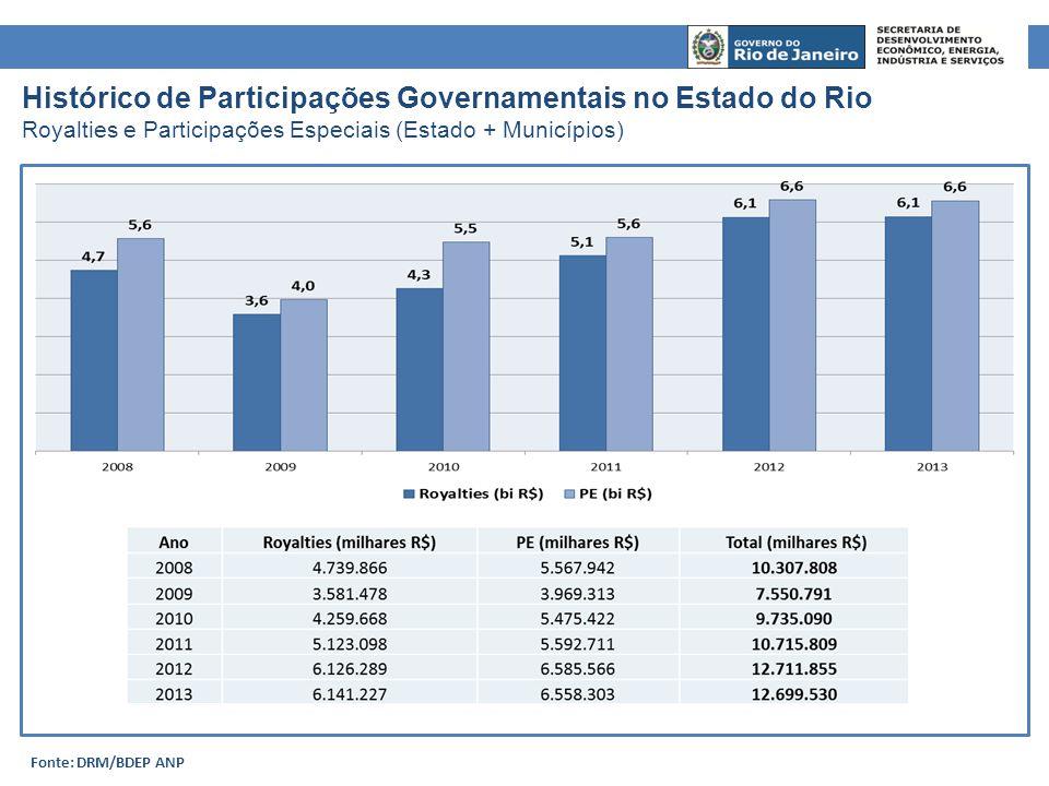 Histórico de Participações Governamentais no Estado do Rio