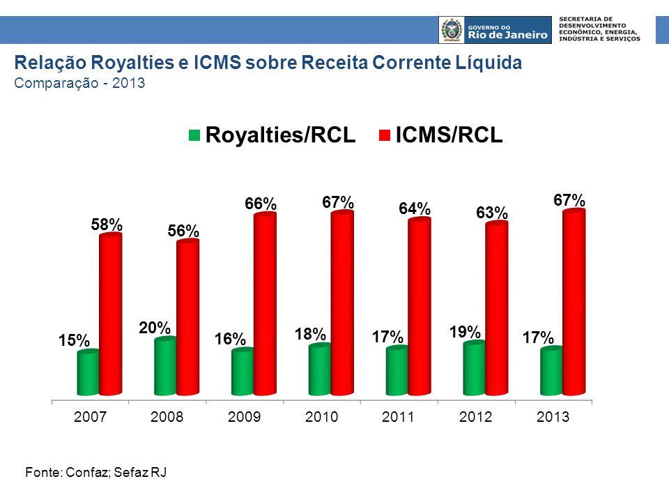 Relação Royalties e ICMS sobre Receita Corrente Líquida