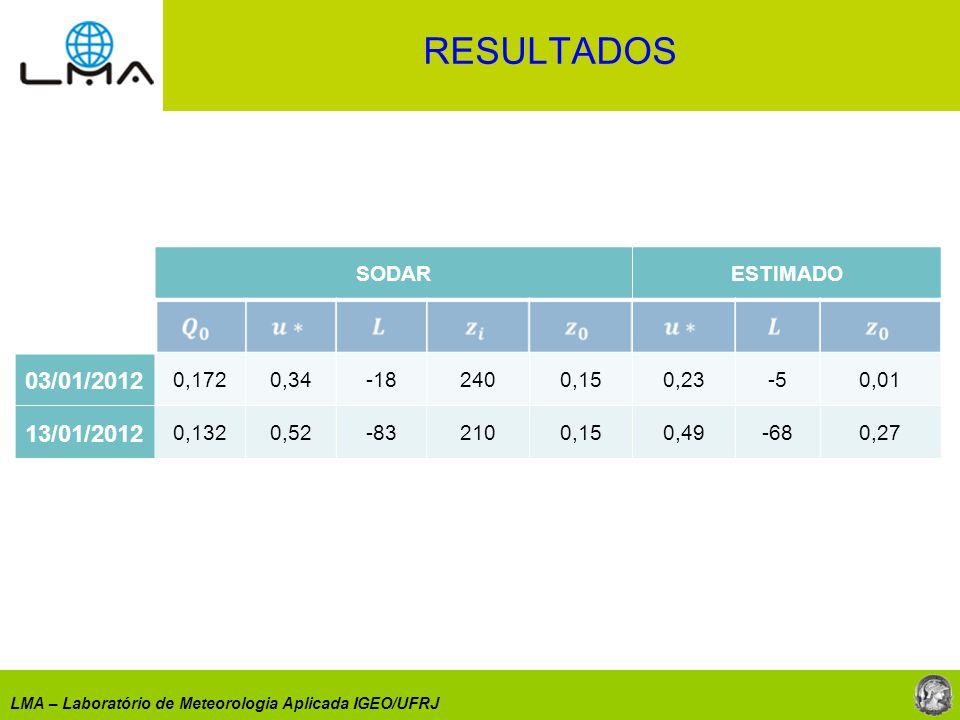RESULTADOS 03/01/2012 13/01/2012 SODAR ESTIMADO 0,172 0,34 -18 240