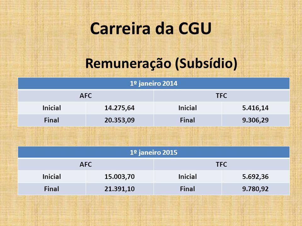 Carreira da CGU Remuneração (Subsídio) 1º janeiro 2014 AFC TFC Inicial