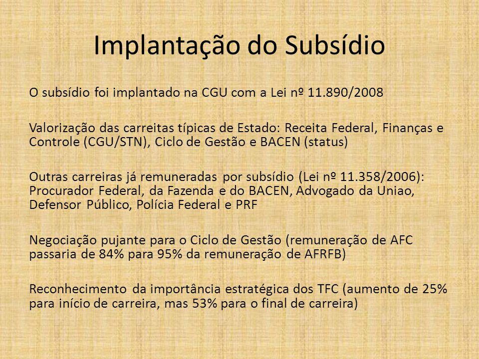 Implantação do Subsídio