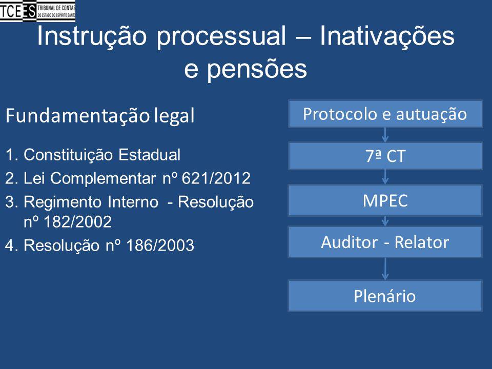 Instrução processual – Inativações e pensões