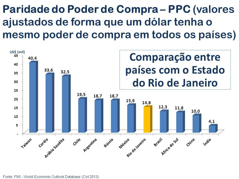Comparação entre países com o Estado do Rio de Janeiro